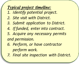 Typical Project Timeline